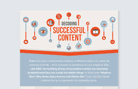 viral content how to follow a six part recipe for success
