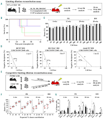 the role of cd44 in fetal and hematopoietic stem cell