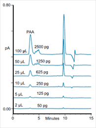 high resolution size exclusion chromatography sec analysis of