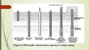 micropiles