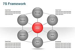 Free Downloadable Ppt Slide Mckinsey 7s Framework Business Mckinsey Ppt