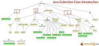 Java Map Get Java Union Of Two Arrays Using Java Collection Class U2022 Crunchify