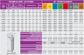 compressed air filter body af series 1 2