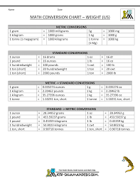 Metric Mania Worksheet Metric To Standard Conversion Chart Us