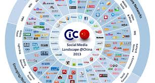 Social Media Landscape by Cleine Consulting Company Cleine Cc En China U0027 Social Media