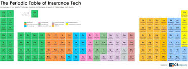Periodic Table How To Read Insurance Tech Startups Landscape