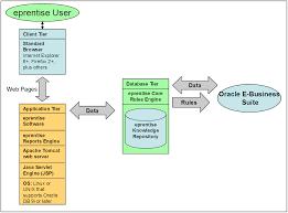faqs for eprentise software for oracle ebs eprentise