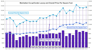 manhattan co op condo luxury and overall price per square foot
