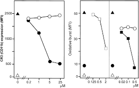 essential role of the c5a receptor in e coli u2013induced oxidative