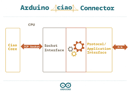 arduino org ciao library u2013 connecting your sketches to the