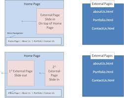 Contactus Title Javascript Slide External Page On Top Of Current Page Stack