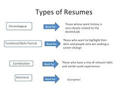 kinds of resume format charming types of resumes also 3 types of resume formats different