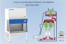 biosafety cabinet class 2 biological safety cabinet class ii f75 for your nice interior