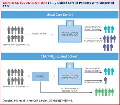 1 year outcomes of ffrct guided care in patients with suspected