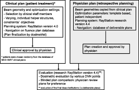 multicriteria plan optimization in the hands of physicians a