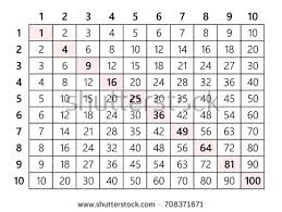 15 Multiplication Table Multiplication Table Stock Images Royalty Free Images U0026 Vectors