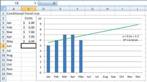 excel dashboard templates how to format trend line color in excel
