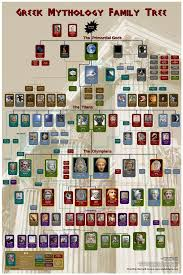 greek mythology family tree extension ideas mythology and