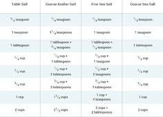 sea salt equivalent to table salt liquid and dry measurement charts forget how many teaspoons in a