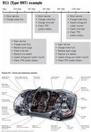 porsche 911 maintenance schedule 997 turbo maintenance and service pricing