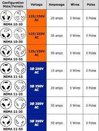 220 volt plug receptacles configurations askmediy
