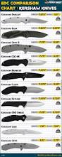 what kitchen knives do i need knife angle chart every type of knife blade has its own bevel
