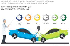 global automotive consumer study findings and trends deloitte us