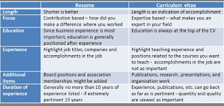 Difference Between Resume And Cv The Difference Between A Resume And An Academic Cv Part Time Cv Vs
