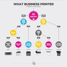 what u0027s the best business printer for my office u2013 printer guides
