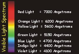 what is the wavelength of red light plm fundamentals