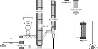 Air Fluidized Bed Combustion Characteristics Of Waste Sludge At Air And Oxy Fuel