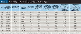 life expectancy tables 2016 journal talking with clients about same couple retirement
