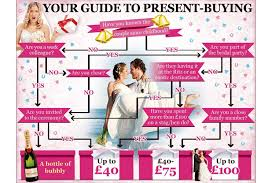 how much for wedding gift how much should you spend on a wedding gift check out our easy
