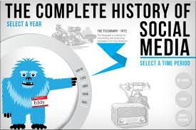 the complete history of social media then and now small business