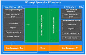 microsoft dynamics ax support
