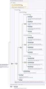 xml pattern space schema documentation for