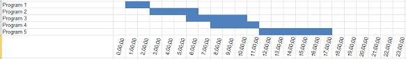 microsoft excel 2010 creating gantt chart timeline from start