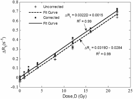 the correction of time and temperature effects in mr based 3d