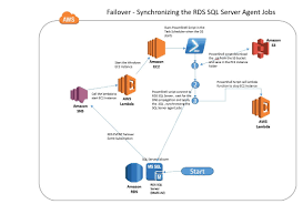 Amazon Jobs Resume Upload by Automating The Synchronization Of Rds Sql Server Agent Jobs In A