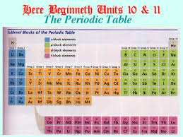 Al On Periodic Table Periodic Table