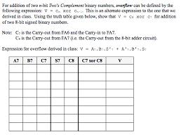 Truth Table Calculator Symbols Binary Overflow Binary Overflow Calculator U201a Binary