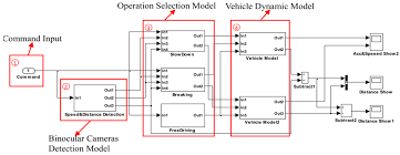 sensors free full text a vehicle active safety model vehicle