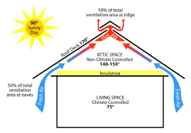 proper attic ventilation is needed on every home solar blaster