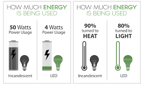 how much is a light bill energy efficient lighting ct save money on power bill ct