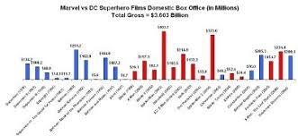 dc vs marvel film gross marvel vs dc now with bar charts the beat