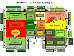 Companion Gardening Layout Raised Bed Planting Layout Guides Companion Planting For Raised