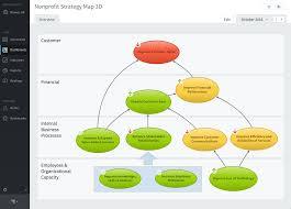 Strategy Map Balanced Scorecard U0026 Technology Automation Of The Nine Steps To