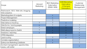 customer experience matrix may 2011