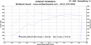 Jb4 Maps B58 Mppsk Dyno N54tech Com Your Source For International Turbo