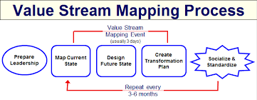 value stream mapping template value stream map